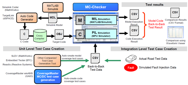 GAIO ISO 26262 compliant MBD Model/Code Back-to-Back Test